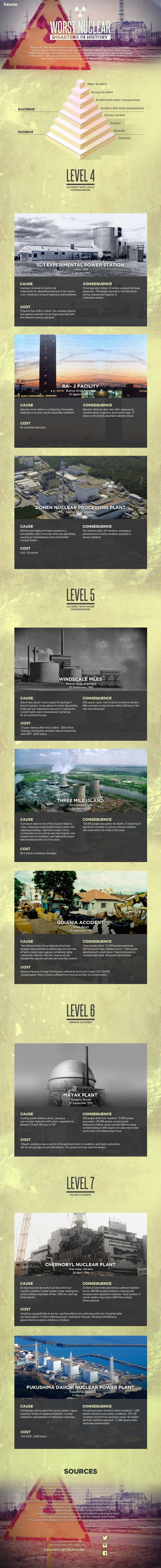Worst Nuclear disasters infographic