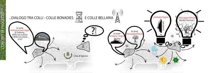 Parco del Colle Bellaria e antenna/landmark