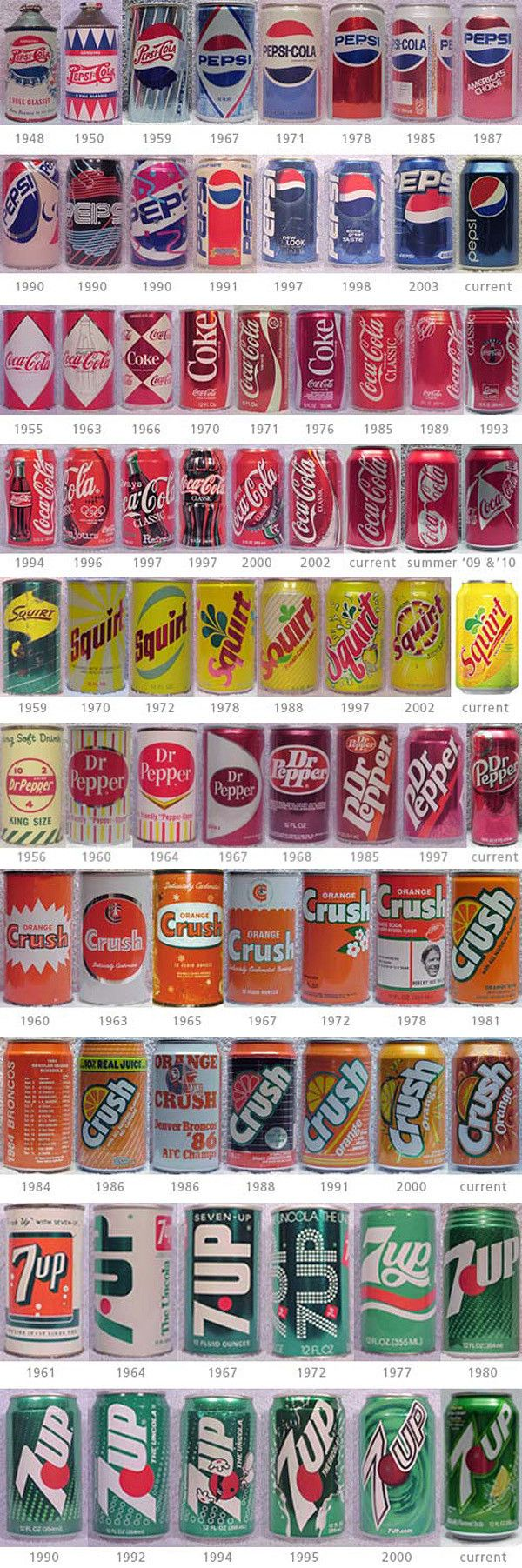 soda packaging through the years.