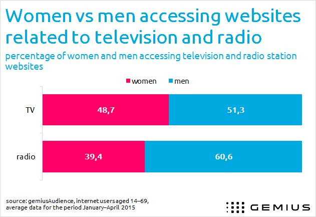 Men dominate on television and radio station websites in Ukraine - www.Gemius.com – Knowledge that supports business decisions