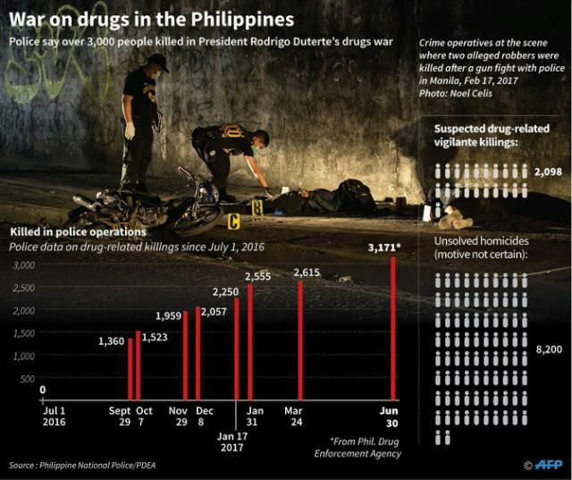 Philippine mayor linked to drugs killed in raid     A Philippine mayor accused of involvement in narcotics trafficking was shot dead along with 14 other people in a police raid Sunday -- the latest official to die in President Rodrigo Duterte's war on drugs.  Duterte has singled out local officials policemen and judges as part of a crackdown that has made him popular with many Filipinos but has been condemned by human rights groups and other critics. Among those Duterte named was Reynaldo…