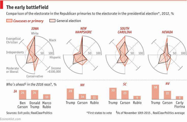 Daily chart: A look at the Republican candidates ahead of the debate | The Economist