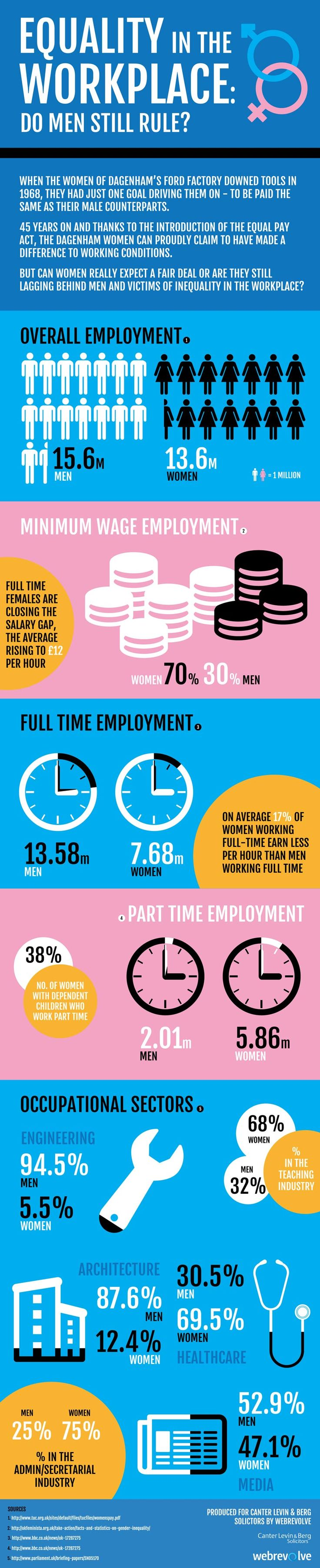 Gender Equality at Work : After years of riots, protests, strikes and fights against phallocratic stereotypes and establishments, have women finally managed to combat inequality at work? Canter law firm presents the today reality illustrated. When the women of Dagenham's Ford Factory downed tools in 1968, they had... > http://infographicsmania.com/gender-equality-at-work/?utm_source=Pinterest&utm_medium=ZAKKAS&utm_campaign=SNAP