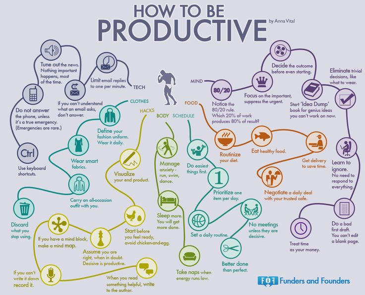 How To Be Productive – Mindmap Of 35 Habits #infographic