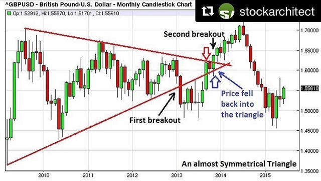 Thanks Stockarchitect Bullish Pattern Symmetrical Triangle