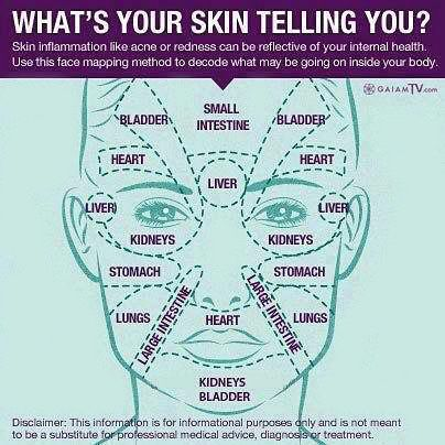 What is your skin telling you?