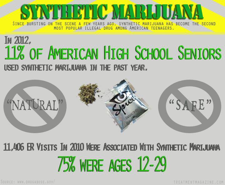 Synthetic Marijuana - Spice or K2