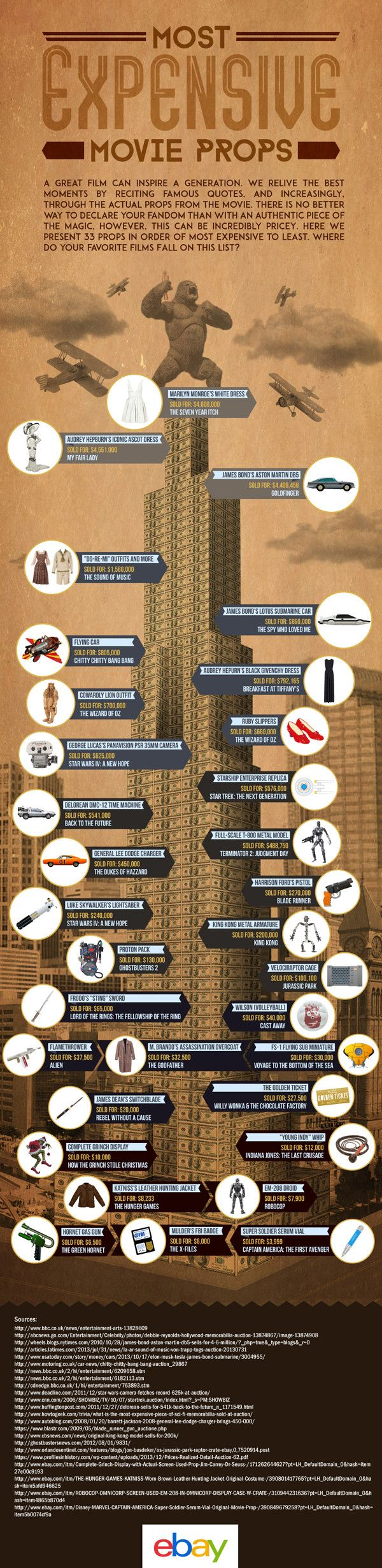 The World's Most Expensive Movie Props [infographic]