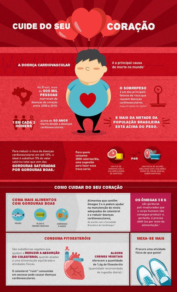 Quiz: Você cuida do seu coração? + Infográfico