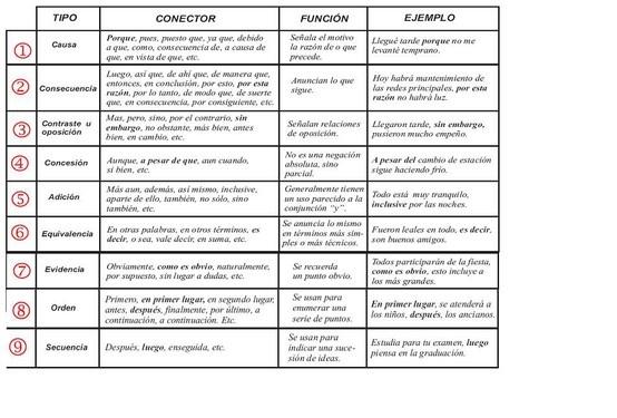 http://profesorasaradrianagil.blogspot.com/2010/01/conectores-que-dan-coherencia-los.html Conectores para escribir mejor