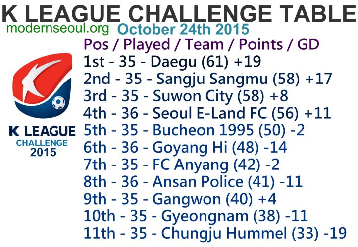K League Classic 2015 Round 35 and K League Challenge Round 40 – Previews / Predictions (October 24th – 25th) | Modern Seoul