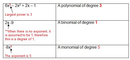 degree of a polynomial