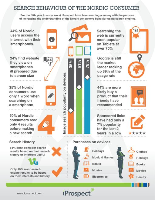 Search behaviour #Nordicconsumer #infographic   Quite old data now - Oct 2012 #lightyearsago