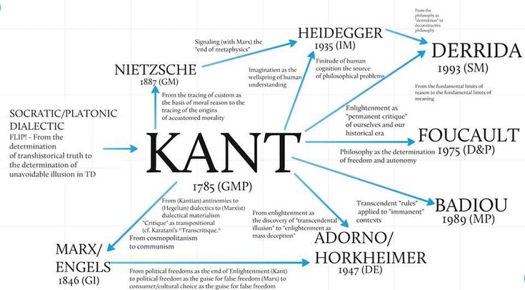 Stunning chart of Immanuel Kant's philosphical lineage.