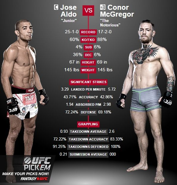fighter stats comparison between Conor McGregor and Jose Aldo : if you love #MMA, you will love the #MixedMartialArts and #UFC inspired gear at CageCult: http://cagecult.com/mma
