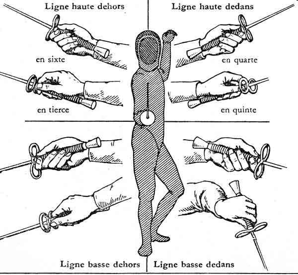 Hand positions Repinned by Hub City Fencing Academy of Edison, NJ.