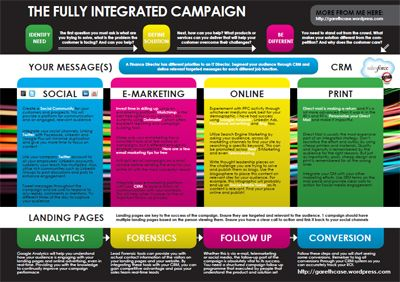 The processes required for a fully integrated marketing campaign
