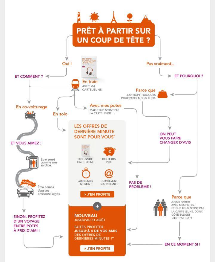 Infographie Offre Dernière Minute Carte Jeune