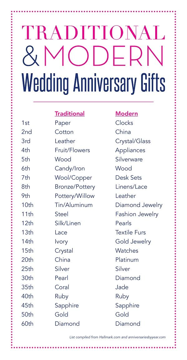 Anniversary gift by years wedding images pinterest