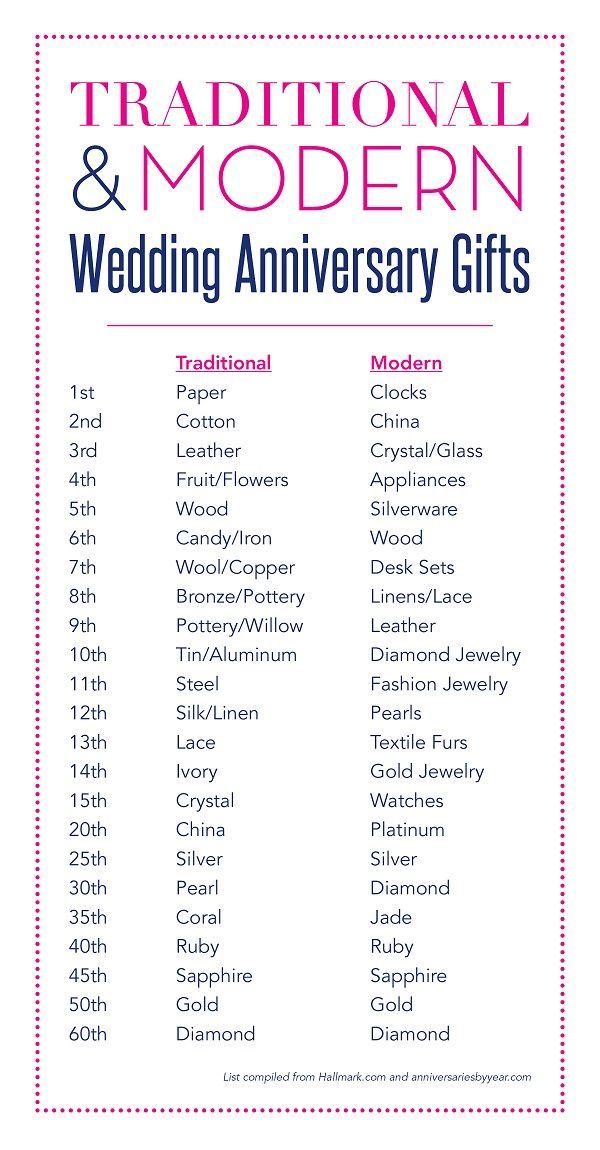 9 Year Wedding Anniversary Gift Ideas Uk Beloved Blog