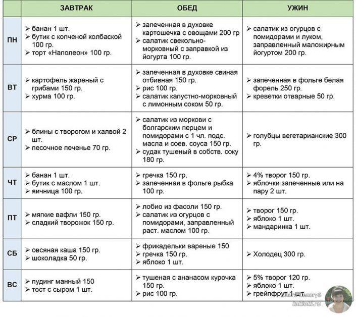 Рекомендуемая Схема Питания Для Похудения.