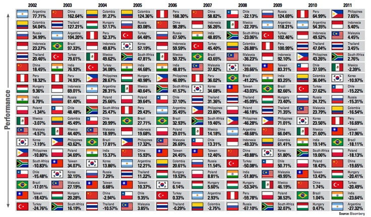 Periodic table of emerging markets; download in PDF format here - new periodic table download