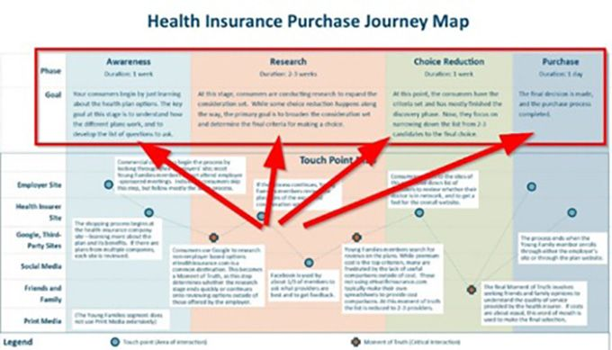 Health Insurance Purchase Journey Map Customer Journey Mapping