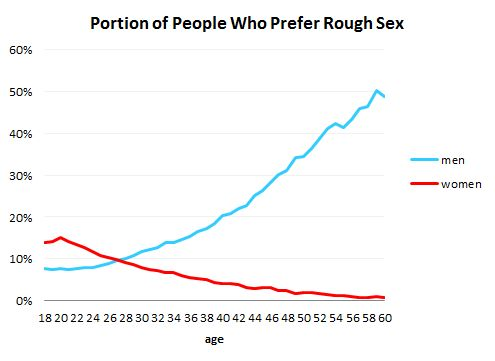 Portion of People in Different Age Groups Who Prefer Rough Sex - So, do you see a discrepancy here? The women's (red) line only intersects with the men's (blue) line at age 26. After that the men like it rougher and rougher, whereas the women like it less and less rough. This is surprising stuff, we think. Maybe if the women find their whips and inner dominatix they can whip the men into being gentle with them! :-)