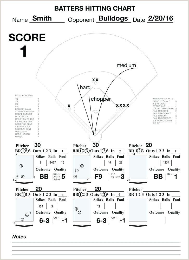 Baseball Hitting Charts Printable In 2020 Baseball Hitting Chart Baseball Drills