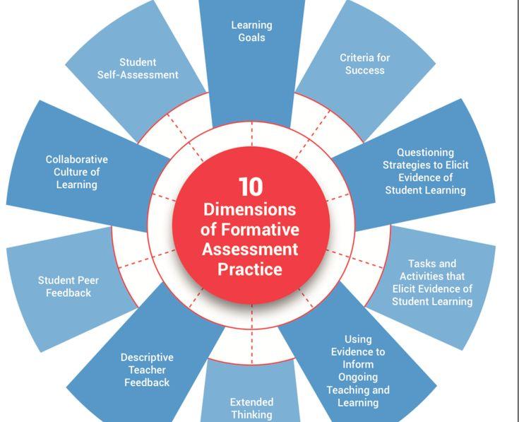 38 best Assessment for Deeper Learning images on Pinterest - formative assessment strategies