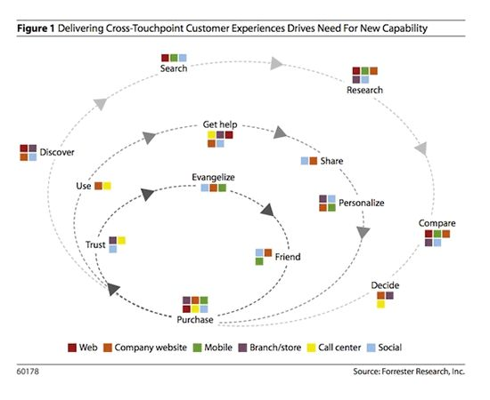 Discover four customer life cycle based models for multi-channel and touchpoint marketing, and why they matter.
