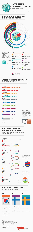 Global Internet Usage Statistics 2013 Infographic
