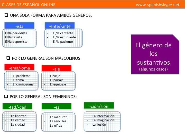 El género de los sustantivos - SpanishSkype « SpanishSkype