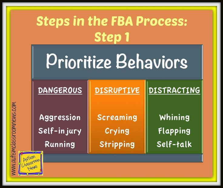 5 Steps to a Meaningful Behavioral Support: Step 1-Part 2 Prioritize Behaviors by Autism Classroom News: http://www.autismclassroomnews.com