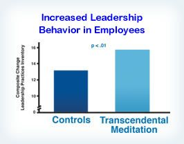 Employees who learned the TM program showed, over a four-month study period, significant increase in a composite scale of leadership behavior, in contrast to control employees who did not participate in the program. Reference: Career Development International 4: 149–154, 1999