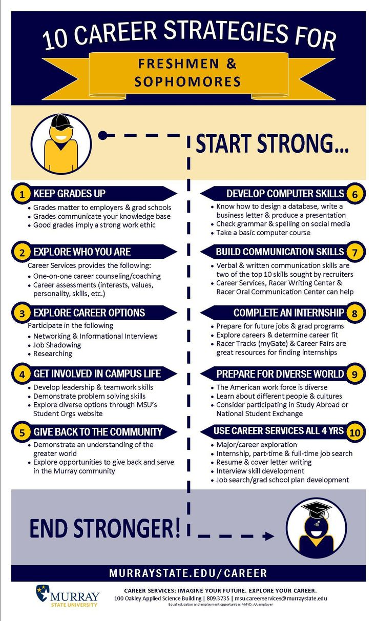I think that this is a great tool that could potentially be used in a first year experience course or even an advisement session. It is important for students to start these strategies as soon as they begin college, as it will help them throughout their entire college career and beyond.