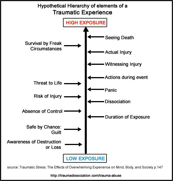 psychological trauma and traumatic experience Psychological trauma is caused by an adverse experience, or series of experiences, that result in an injury that changes the way the brain functions, impairing neurophysiological.