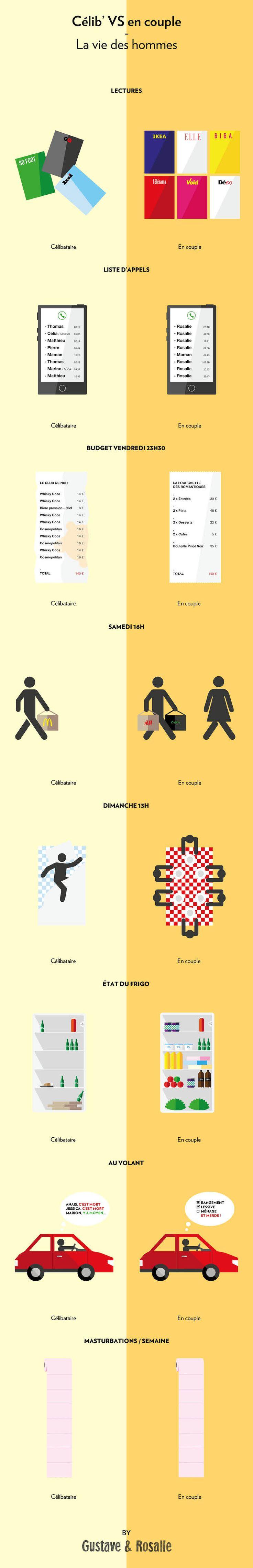 Couple vs Célibataire : quelles différences chez les hommes ?