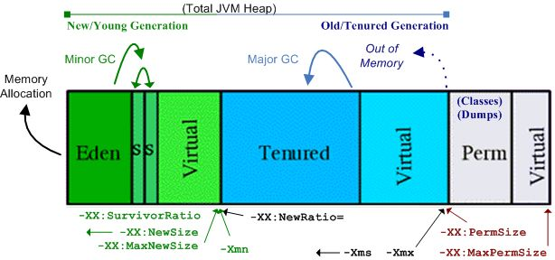 Java garbage collection frees up unused memory. This graphic adds parameters and arrows to designate flows between areas of memory.