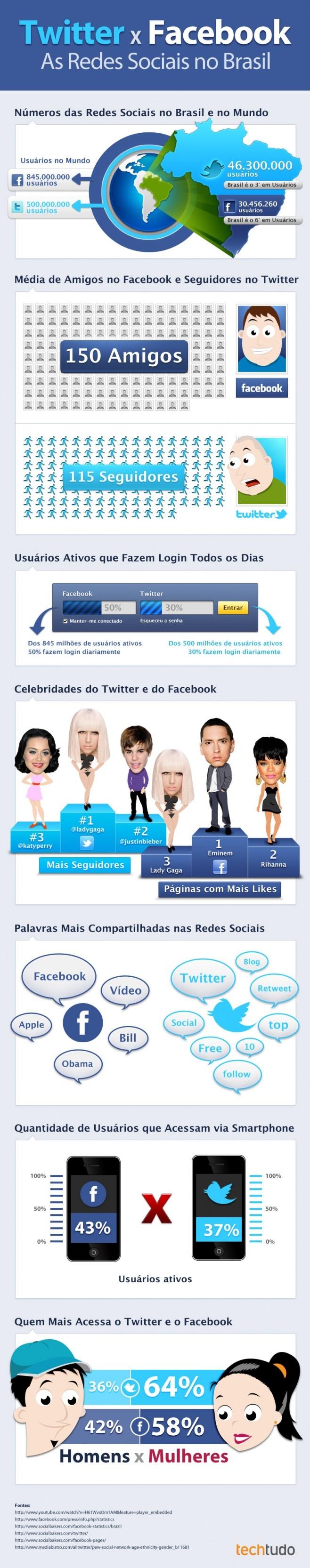 Twitter y Facebook en Brasil #infografia