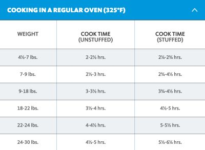 How to cook a turkey in the oven cooking time chart