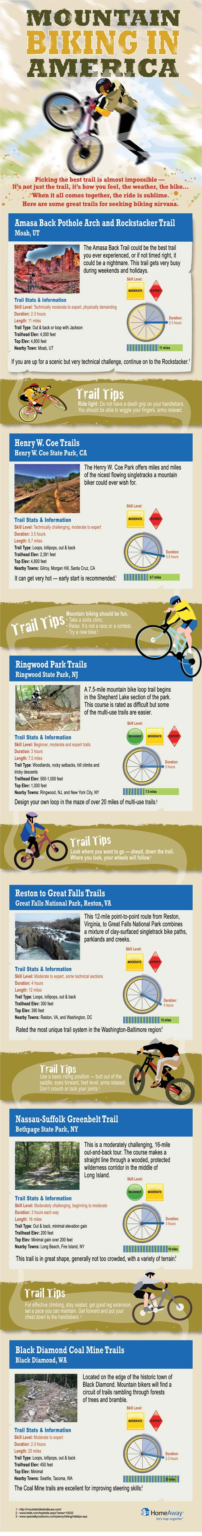 infographic of mountain biking in america - best trails for mountian biking in the US