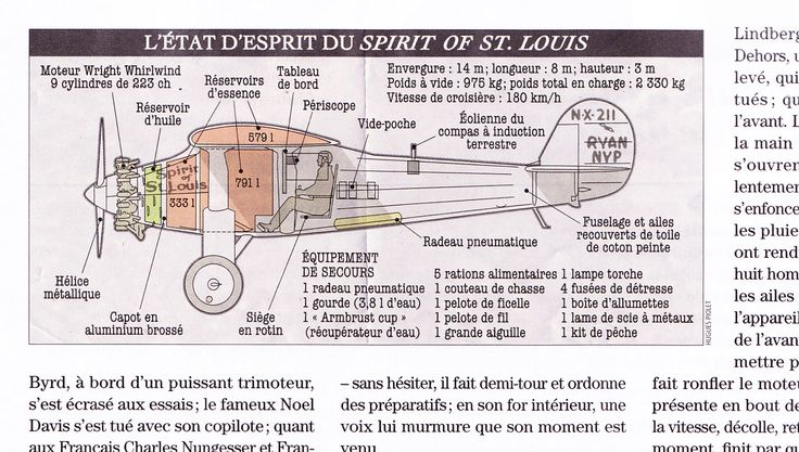 Charles Lindbergh's Spirit of St. Louis, designed by Hugues Piolet for Historia Magazine.