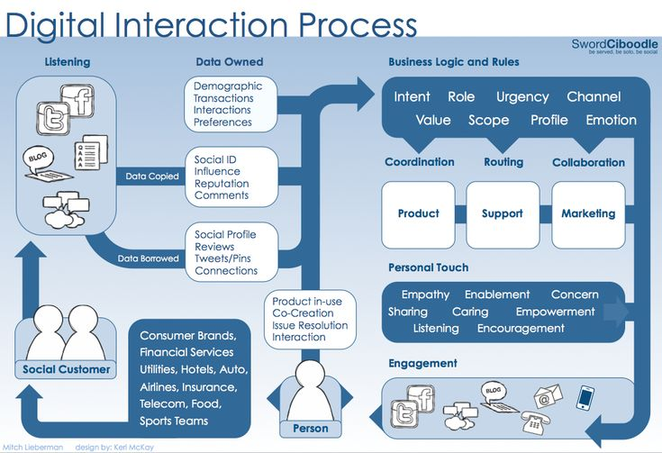 Digital Interaction Process #Infographic (Image credit: SwordCiboodle)