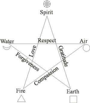 Interesting relationship between elements.