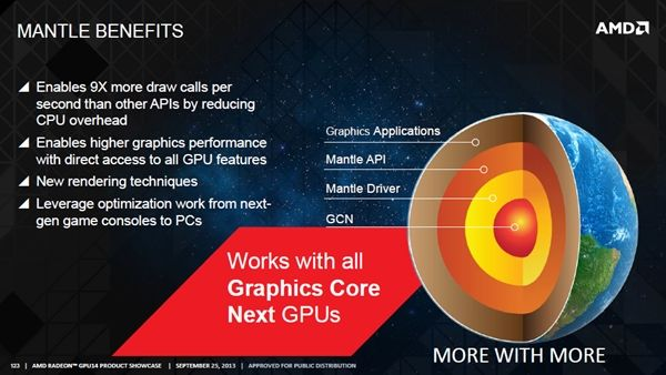 AMD has released the Catalyst 14.1 beta drivers, with support for the Mantle API. For a start, the new drivers are touted to deliver a more fluid gaming experience for Mantle-based game titles.