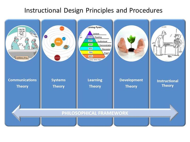 principles of instructional design essay What is instructional media essaywhat is instructional instructional design paper: dick, carey and gagne the art of instructional design takes a unique gift.