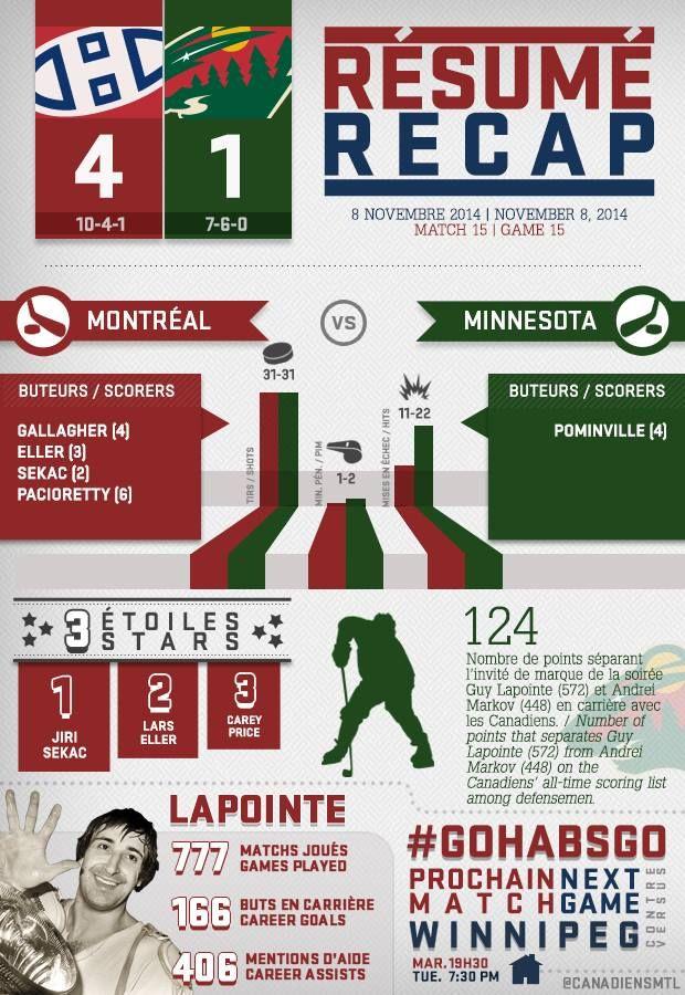 Voici le résumé infographique du match de samedi soir. / Here's Saturday night's infographic recap. #GoHabsGo #Habs