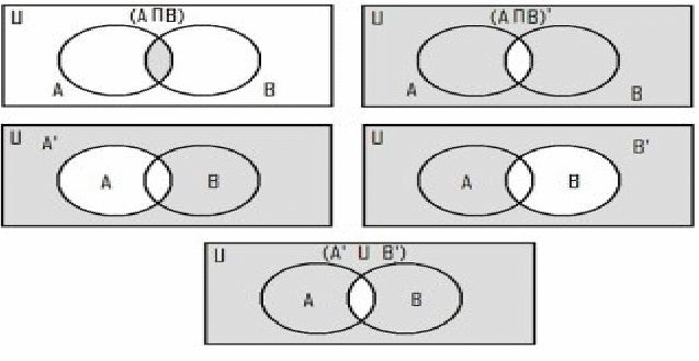 Set Notation