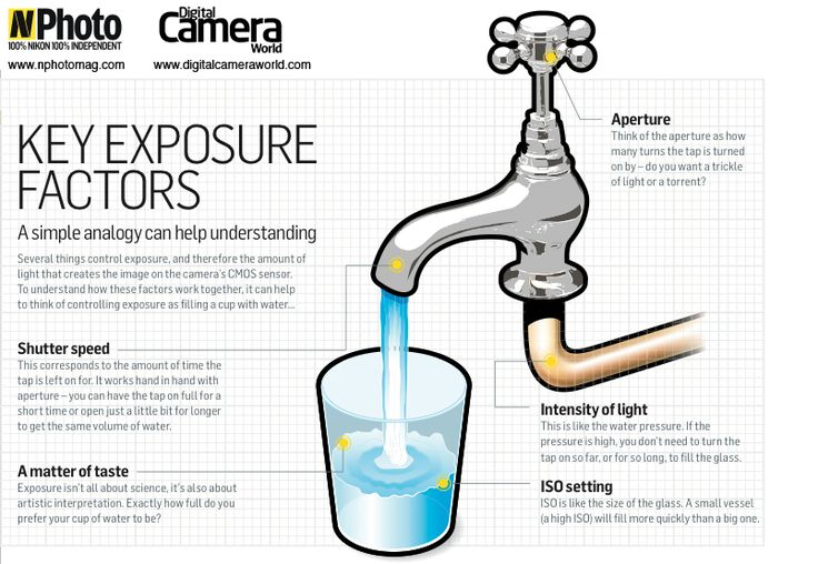 KEY EXPOSURE FACTORS: Do you view your memory card as half empty or half full? Don't let poorly exposed pictures get you down. In the latest of our infographics that aim to explain some photography basics in a different way, we've provided you with this useful chart for understanding exposure. Someone very clever on our team had the idea of comparing exposure to filling a cup with water.    Drag and drop this graphic on to your desktop and start getting better exposures today!